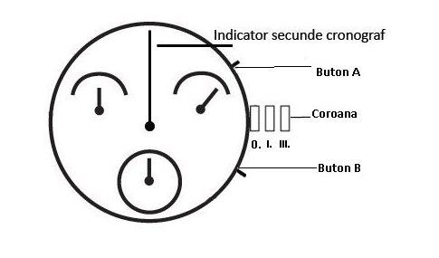 Aducere la pozitia initial al indicatorului secundar al cronografului